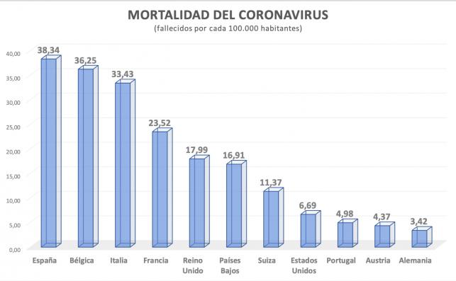 Mortalidad del coronavirus por países