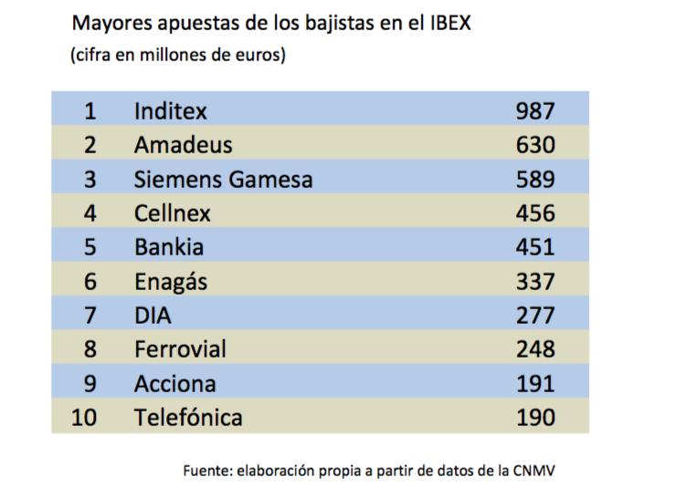 Mayores apuestas de los bajistas en el IBEX (en millones de euros)