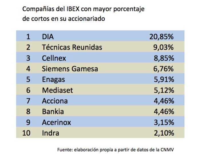 Compañías del IBEX con más presencia de bajistas en su accionariado