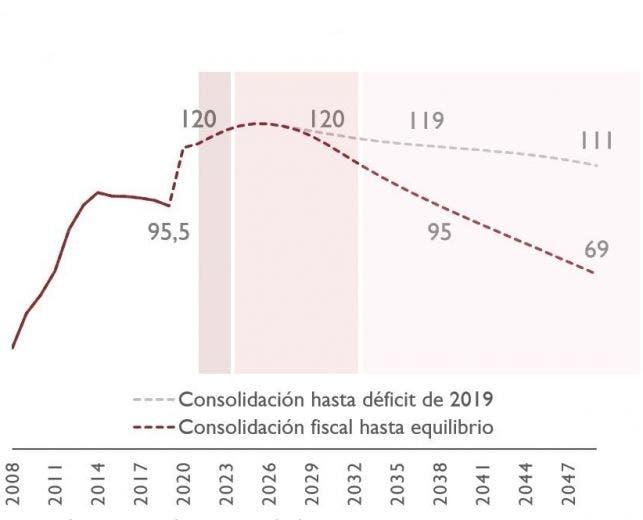 previsiones deudaAIREF 3