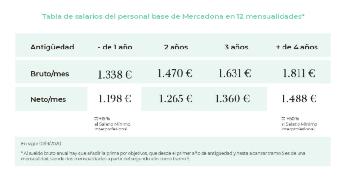 Tabla salarial de Mercadona