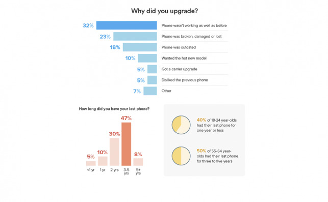 Imagen: The Upgrade Cycle | Ting Mobile