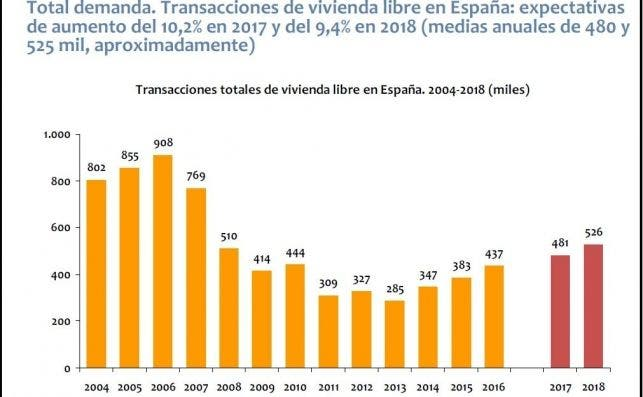 transacciones vivienda 2004   2018
