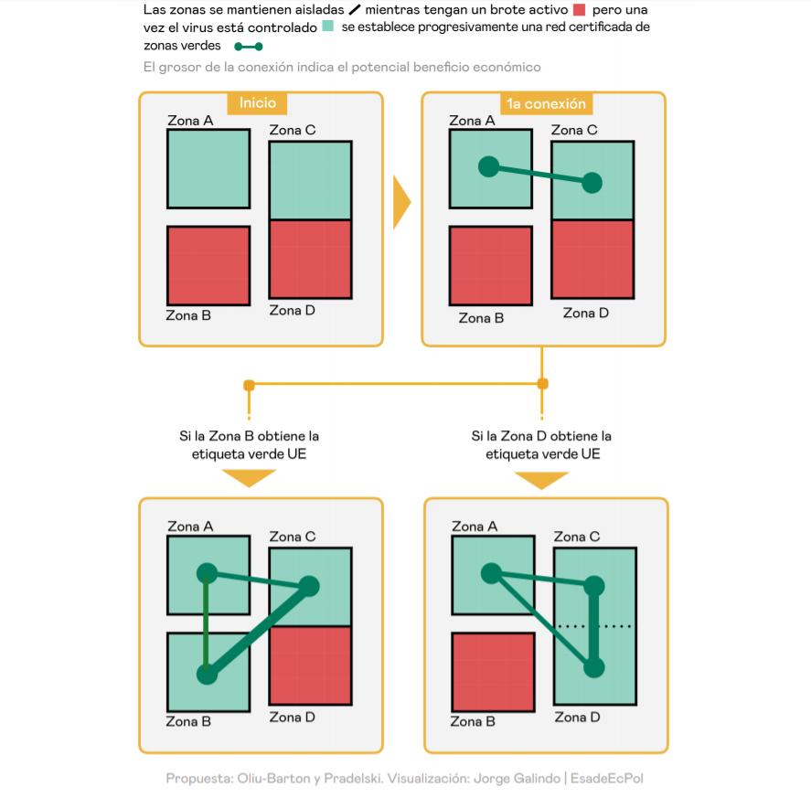 Modelo sobre cómo funcionarían las etiquetas verdes que permitirían a los ciudadanos viajar entre zonas seguras