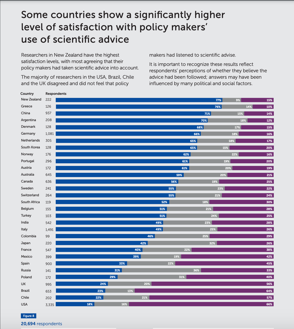 Gráfico con las respuestas por países a investigadores sobre si el gobierno basó sus medidas Covid-19 en asesoramiento científico / Frontiers