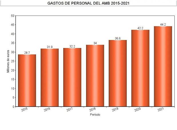 Evolución de los costes de personal del Área Metropolitana de Barcelona (AMB) en el período 2015-2021