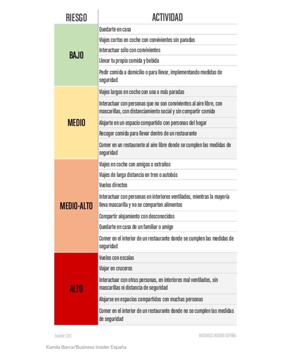 grafico covid 19 riesgo viajar contagio coronavirus