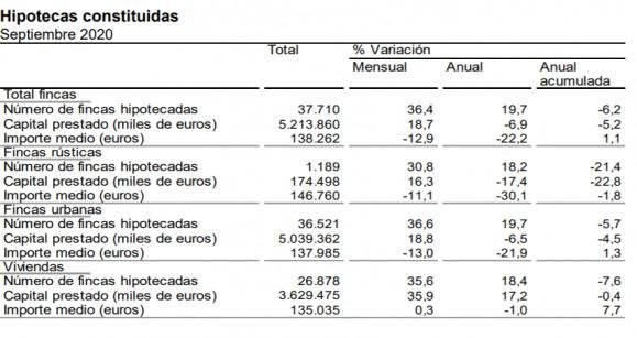 hipotecaria en España