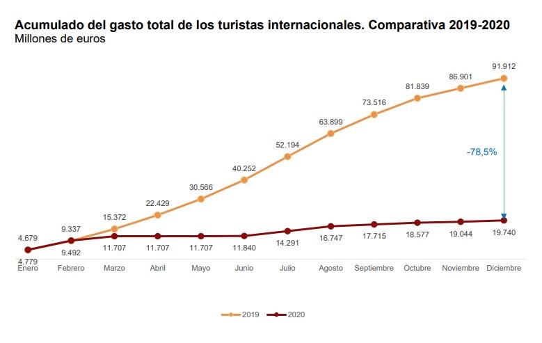 Acumulado del gasto turístico internacional 2019-2020. INE