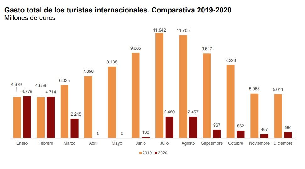 Gasto total por meses del turismo internacional 2019-2020. INE