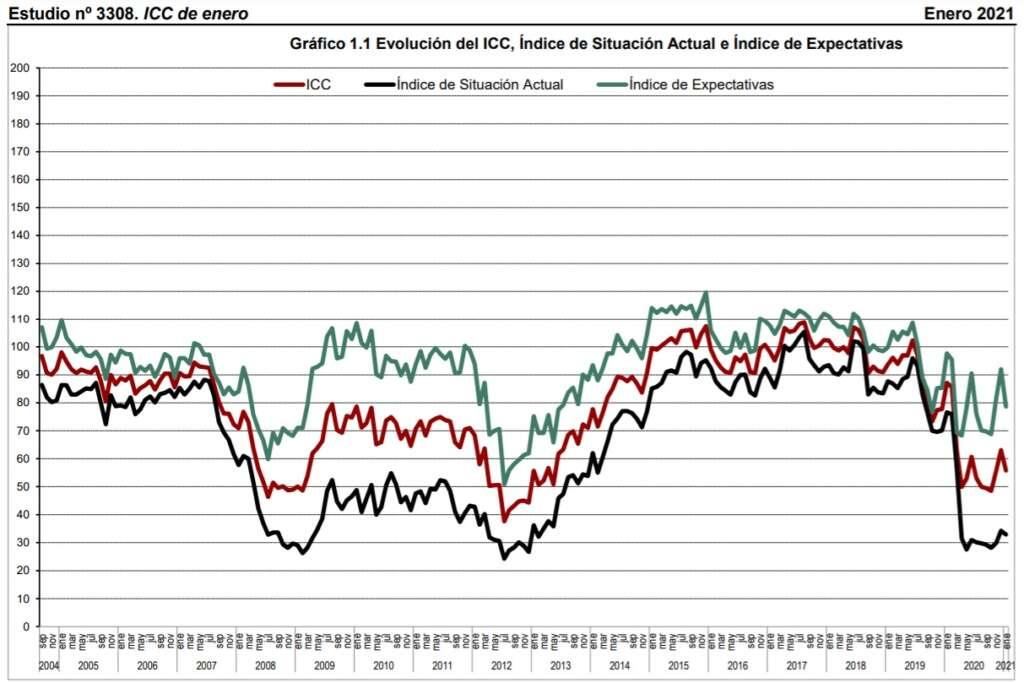 Gráfico del CIS que muestra la evolución negativa del ICC en enero