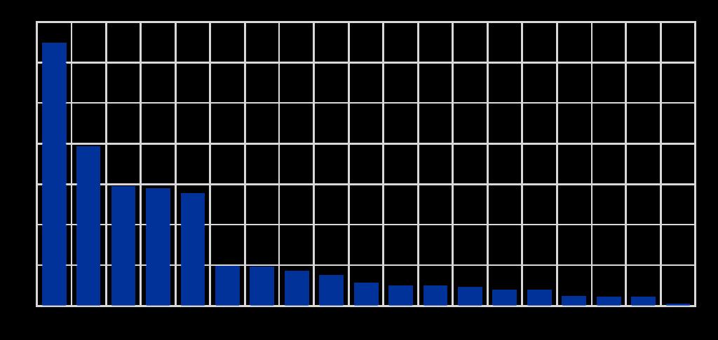 Fuente: Cálculos del BCE basados en DBP para 2021 y la Base de Datos de Respuestas de Política Fiscal del Fondo Monetario Internacional (FMI) al COVID-19.