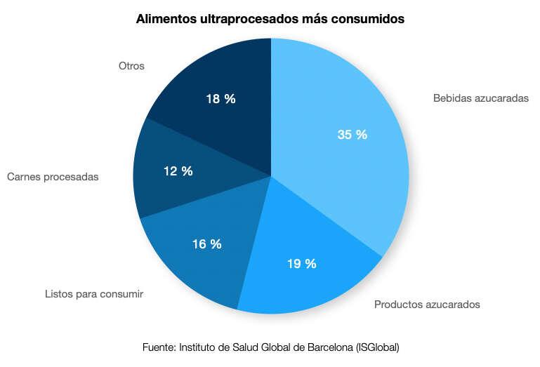 Cuáles son los alimentos ultraprocesados más consumidos