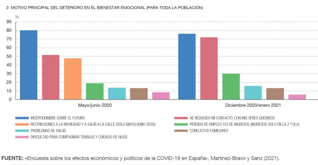 Encuesta sobre los efectos económicos y políticos de la COVID-19 en España», Martinez-Bravo y Sanz (2021)