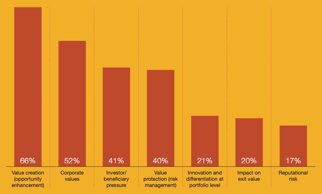 ¿Cuáles son los tres principales motivos que impulsan tu actividad de ESG?